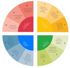 Σχέδιο Βιώσιμης Αστικής Κινητικότητας Δήμου Μαρκοπούλου Μεσογαίας Αττικής